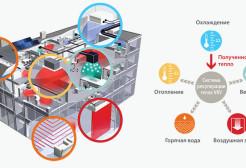 Схема енергозбереження для багатофункціональних комплексів