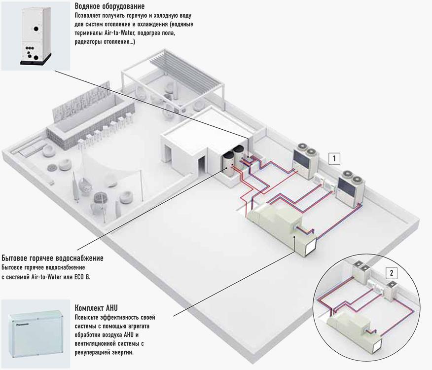 Енергозберігаючі рішення Panasonic