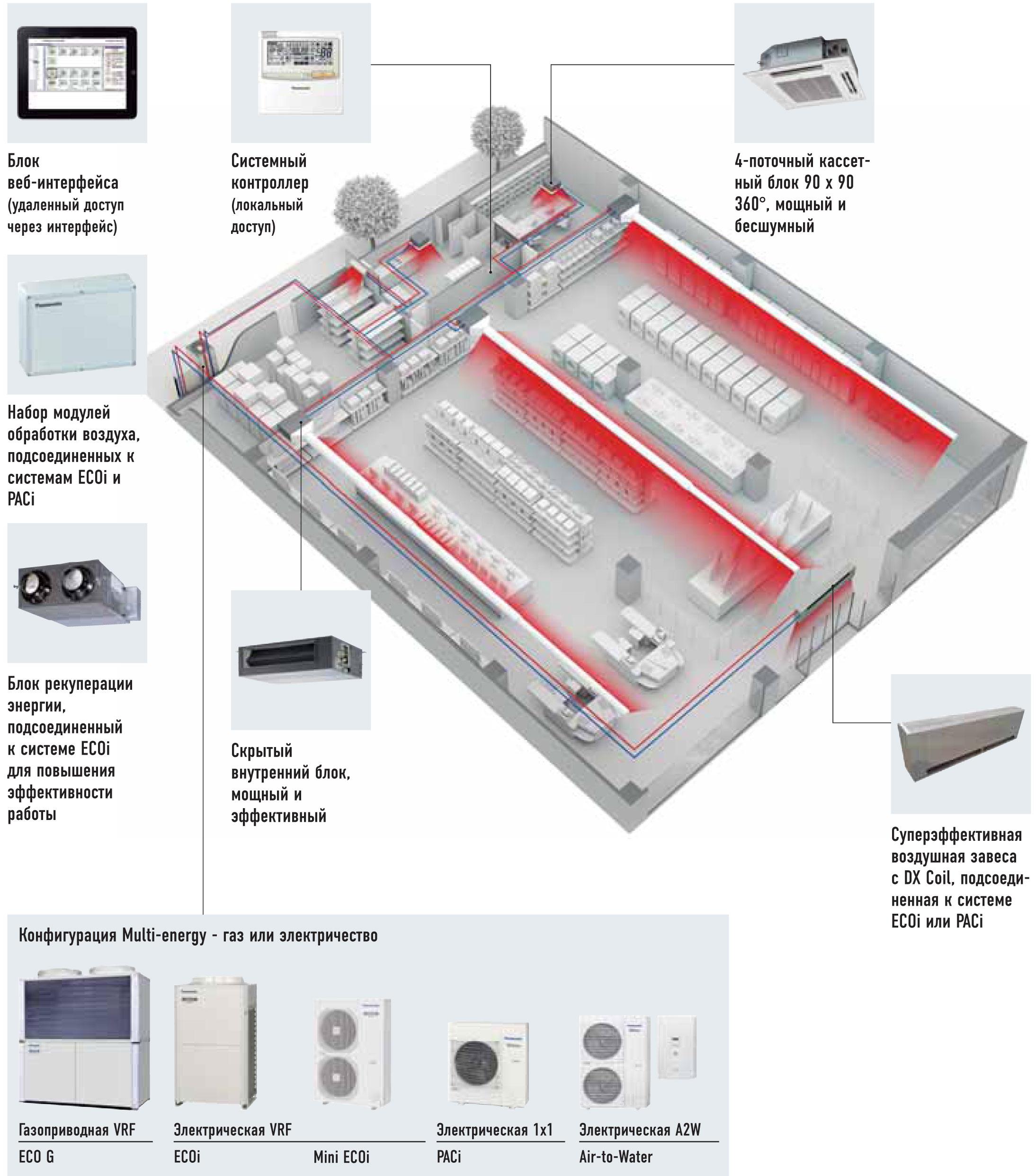 Система Multi-energy Panasonic