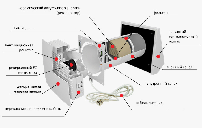 Система вентиляції або провітрювача